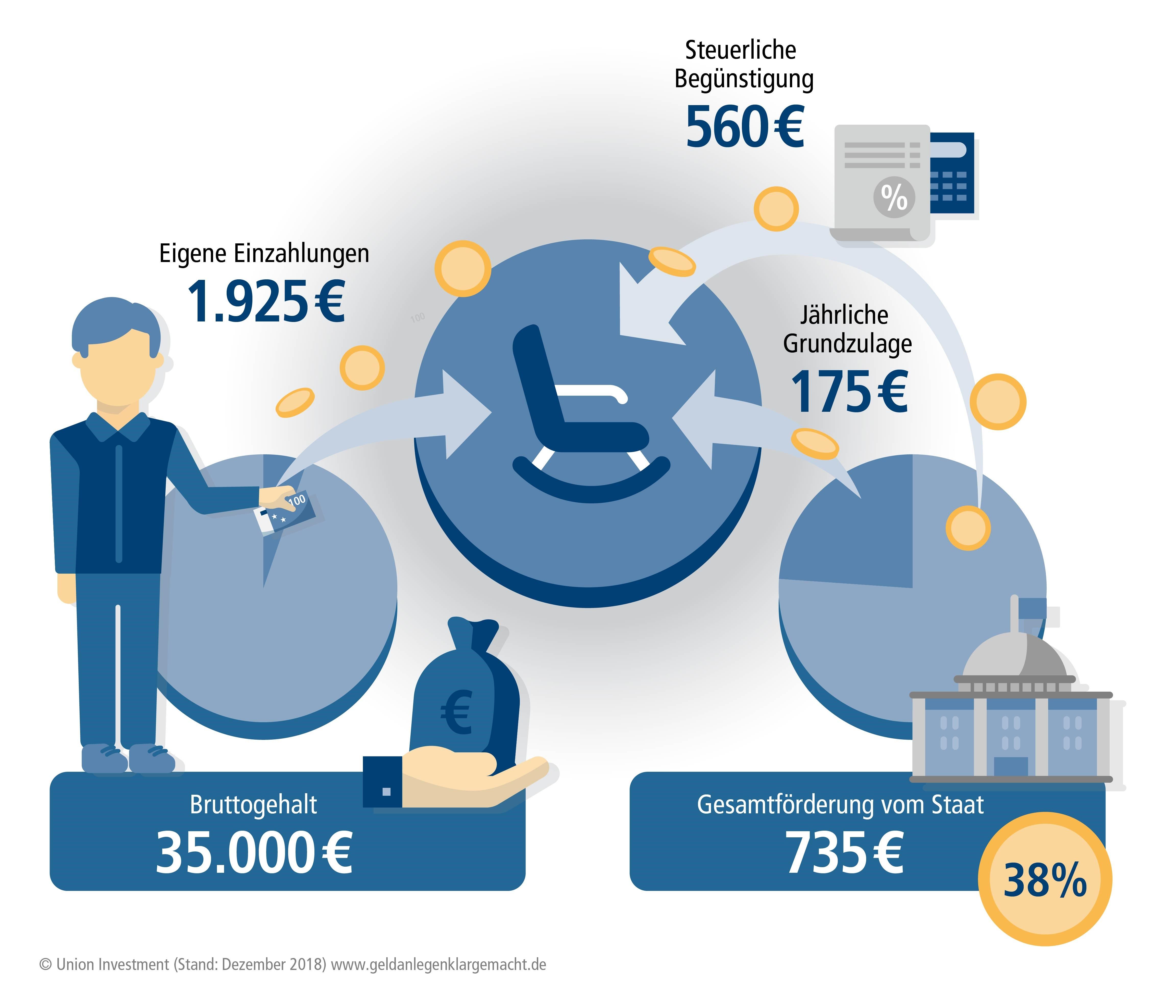 Union investment riester kinderzulage zh forex trader slovenija